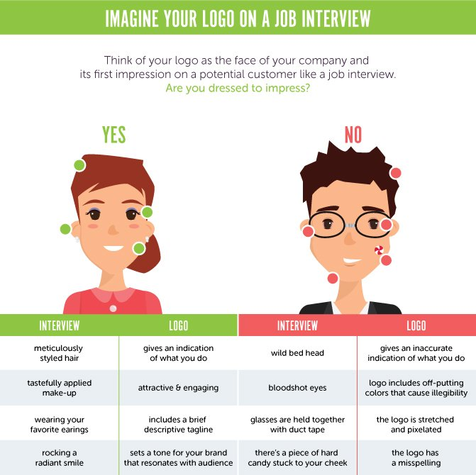 Is Your Logo Making a Good First Impression?